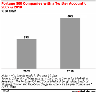 The Fortune 500 and Social Media