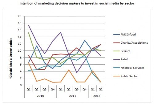 Social media investment by sector