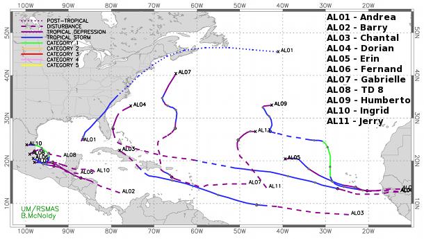 What Happened to Hurricane Season?